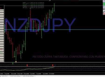 Report Intraday analisi tecnica forex mattutina del 22 Luglio 2019 -evoluzione patterns