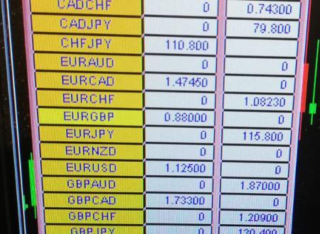 """Report """"Centralbank"""" dal 21 al 25 Ottobre e Analisi """"Centralbank"""" dal 28 Ottobre al 1 Novembre 2019-Mercato Forex"""