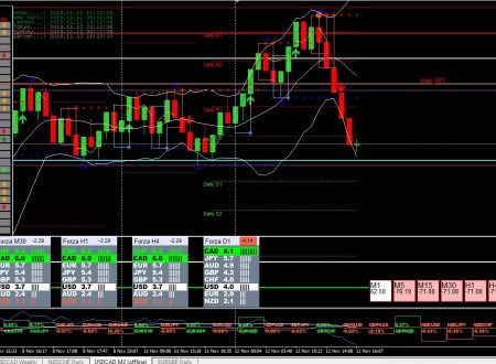 Report Intraday analisi tecnica forex mattutina del 15 Novembre 2019 -evoluzione patterns