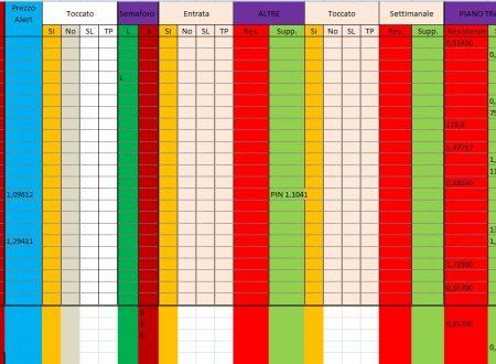Per 2 Dicembre 2019 : Analisi Tecnica Mercato Forex, Indici e Commodities con Patterns emersi e Evidenza Forza e Debolezza Valute alla chiusura Daily 29 e W. del 29 Novembre 2019
