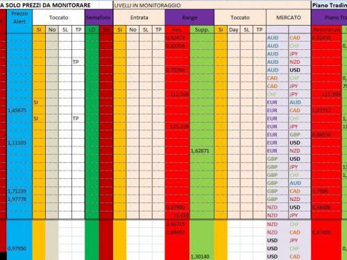 Per 19 Dicembre 2019 : Analisi Tecnica Mercato Forex, Indici e Commodities con Patterns emersi e Evidenza Forza e Debolezza Valute alla chiusura Daily 18 e W. del 13 Dicembre 2019