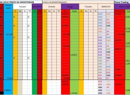 Per 17 Dicembre 2019 : Analisi Tecnica Mercato Forex, Indici e Commodities con Patterns emersi e Evidenza Forza e Debolezza Valute alla chiusura Daily 16 e W. del 13 Dicembre 2019