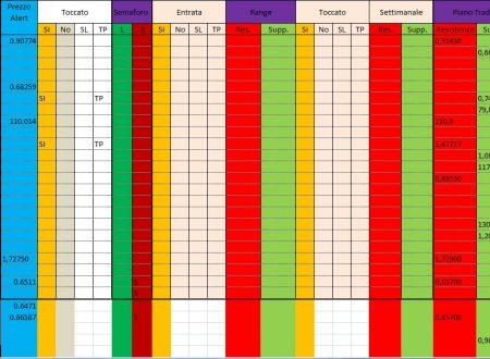Per 3 Dicembre 2019 : Analisi Tecnica Mercato Forex, Indici e Commodities con Patterns emersi e Evidenza Forza e Debolezza Valute alla chiusura Daily 2 Dicembre  e W. del 29 Novembre 2019