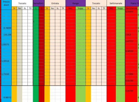 Per 4 Dicembre 2019 : Analisi Tecnica Mercato Forex, Indici e Commodities con Patterns emersi e Evidenza Forza e Debolezza Valute alla chiusura Daily 3 Dicembre e W. del 29 Novembre 2019