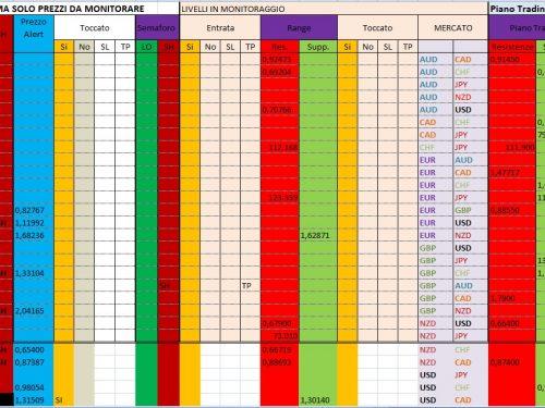 Per 16 Dicembre 2019 : Analisi Tecnica Mercato Forex, Indici e Commodities con Patterns emersi e Evidenza Forza e Debolezza Valute alla chiusura Daily 13 e W. del 13 Dicembre 2019