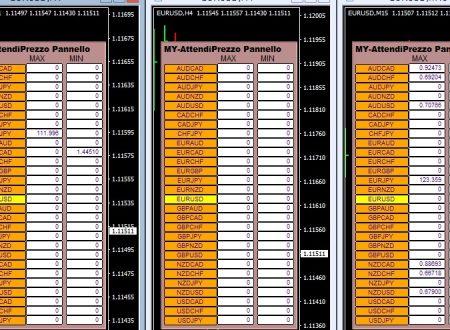 Per il 8 Gennaio 2020 Analisi Tecnica Forex con gli alert di prezzo : Pattern Reversal , Bidirezionali e Fibonacci al closed Daily 7 Gennaio 2020