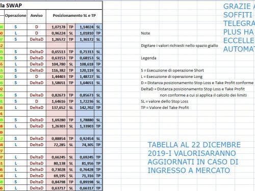 FOREX SWAP PLUS : Impostazione e seguimento Alert nel canale Telegram per studio operatività  Metodo Swap Plus