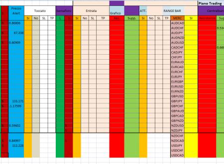 Per il 25 Marzo 2020 Analisi Tecnica Forex con gli alert di prezzo : Pattern Reversal , Bidirezionali e Fibonacci al closed Daily 24 Marzo 2020