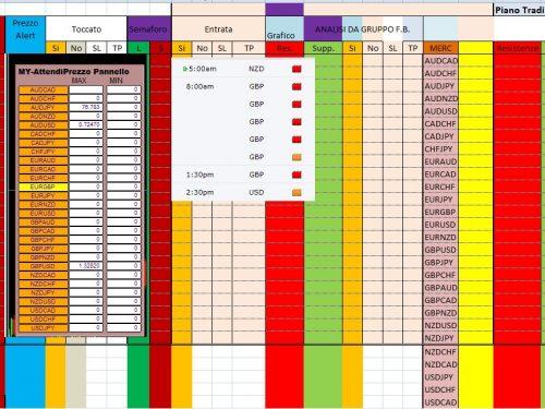 """Per 6 Agosto 2020 Analisi Tecnica Forex con gli alert di prezzo : """"Pattern Reversal"""" , al closed Daily 5 Agosto 2020"""